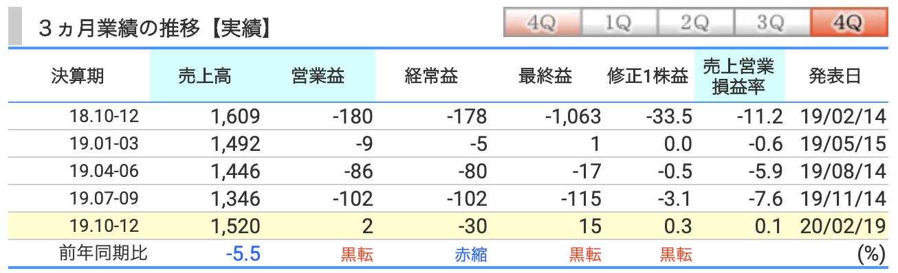 株価 小僧 寿し 小僧寿し、株価プラス44.19%での引け。材料なしの高騰か?